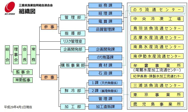 三重県漁業協同組合連合会 組織図